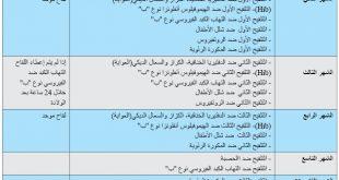 صوره جدول تلقيح الاطفال بالمغرب , بينات تلقيح الااطفال