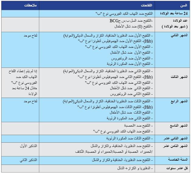 صورة جدول تلقيح الاطفال بالمغرب , بينات تلقيح الااطفال