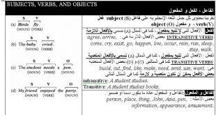 تكوين جمل باللغة الانجليزية
