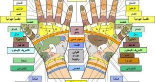 خريطة اليد