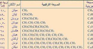 بحث عن الالكانات في الكيمياء