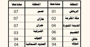صوره مفاتيح المدن السعودية