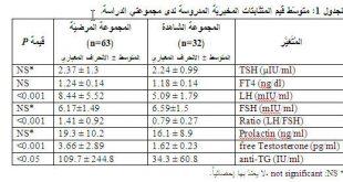 نتائج تحليل fsh