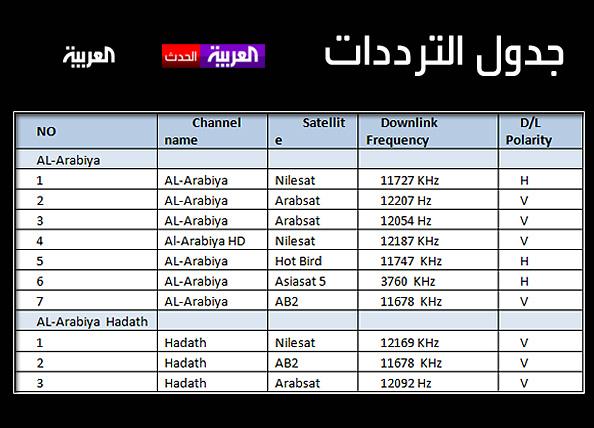 بالصور تردد قناة الحدث العربية , التردد الجديد لقناة الحدث العربية 74870 1
